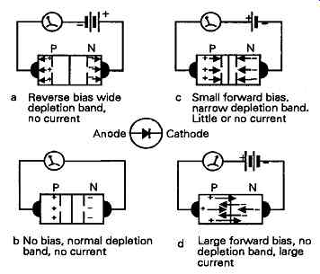 Active components based on semiconductors (part 1)