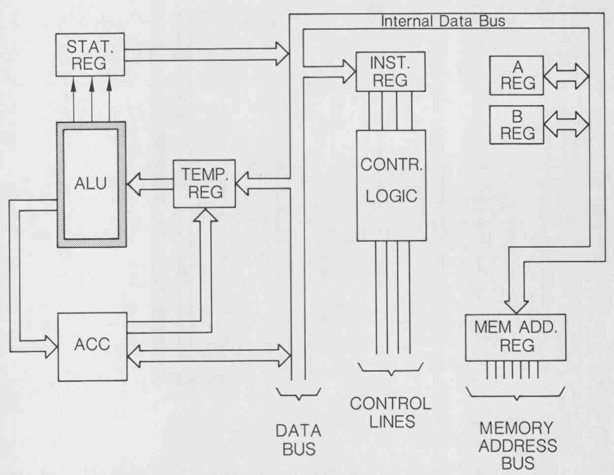 Flow And Logic Diagrams