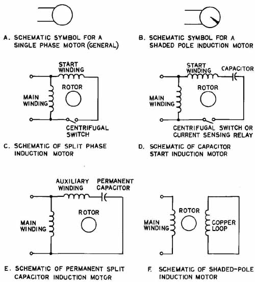 single phase motor wiring diagram with capacitor start run electron dot worksheet middle school electrical and electronic drawing industrial controls 18 symbols for a general use b shaded pole schematics of motors c split d
