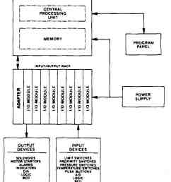 electrical and electronic drawing industrial controls rh industrial electronics com allen bradley 855t bcb wiring diagram [ 775 x 1017 Pixel ]