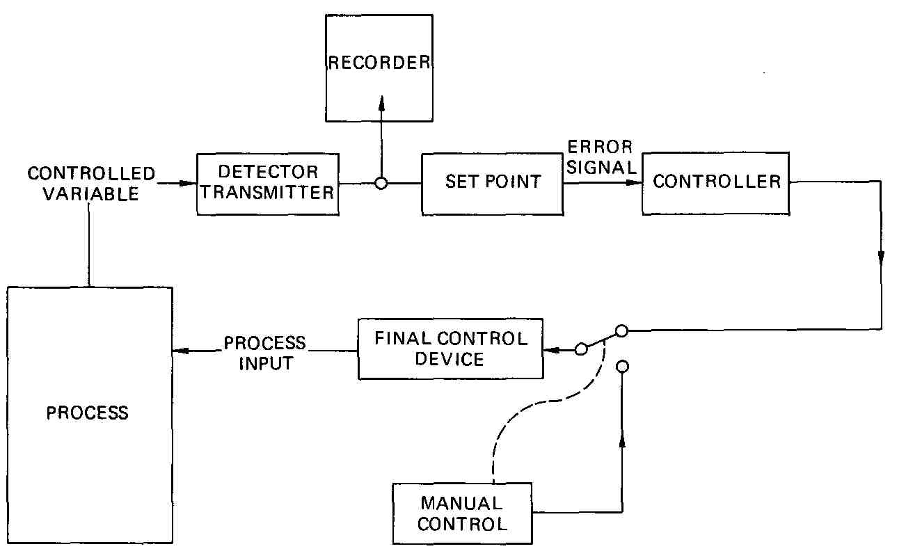 Automated Logic Pid Block Diagram Automation