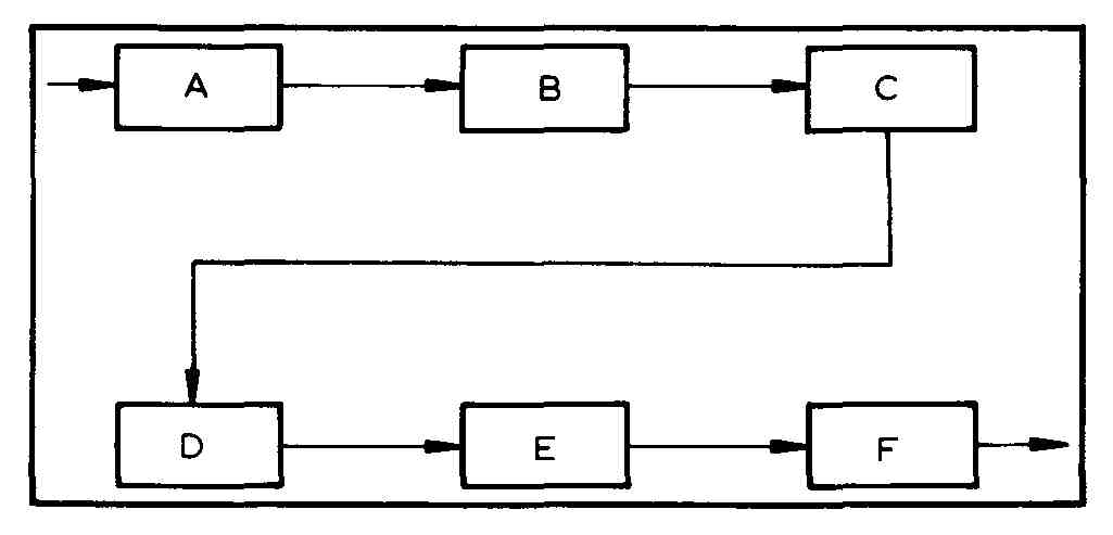 BLOCK, FLOW, AND SINGLE LINE DIAGRAMS