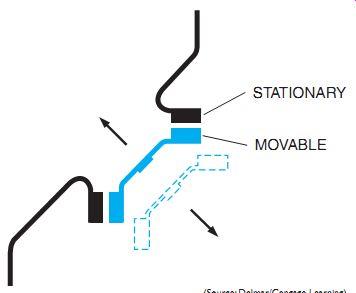 Relays (Control Pilot Devices)