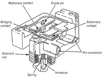 Components for Electric Motors: 10.1 Starting Relays for
