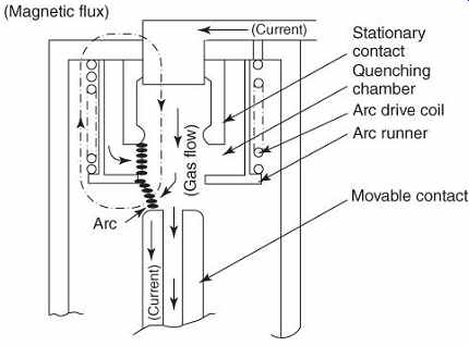 Effects of High Fault Currents on Circuit Breakers (part 1)