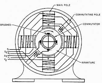 Wiring Diagram 4 Pole 4 Brush Shunt Wound Generator : 51