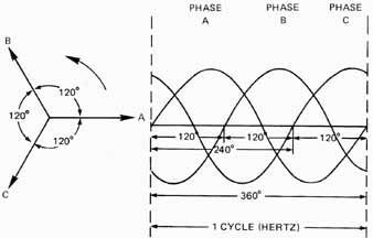 Physical and Electrical Characteristics of Three-Phase