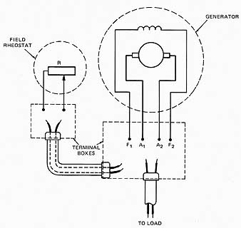 The Self-Excited Shunt Generator