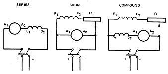 The DC Shunt Motor