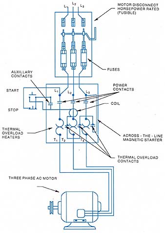 3 phase stop start wiring diagram dometic fridge thermostat starting three squirrel cage induction motors 1a a for an across the fine magnetic starter