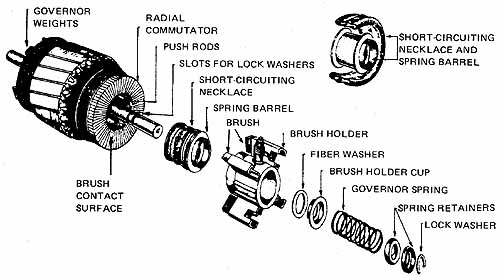 Types Of Repulsion Motor