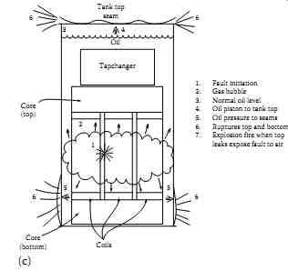 Causes of Insulation Degradation and Failure Modes of