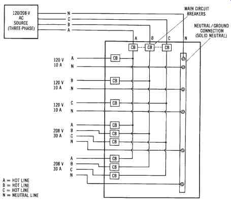 Power Distribution Single Phase And Three Phase Distribution