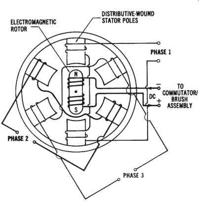 Electrical Power Conversion Systems--Mechanical Systems