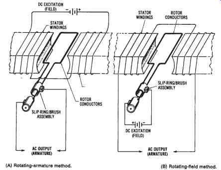 Alternating Current Power Systems
