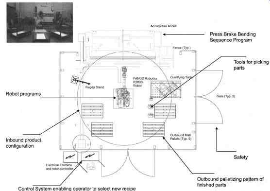 Industrial Robotics: Lean Manufacturing With Robotics for
