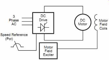 What is a Drive?