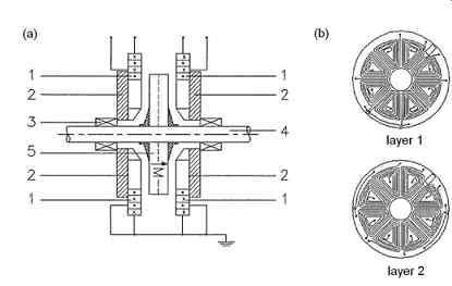 Permanent Magnet Motor: Micromotors