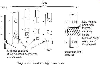 Electrical Transmission and Distribution--Fuses and