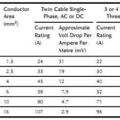 Single Phase Voltage Drop Formula 2001 Nissan Sentra Car Stereo Radio Wiring Diagram Electrical Transmission And Distribution--cables (part 1)