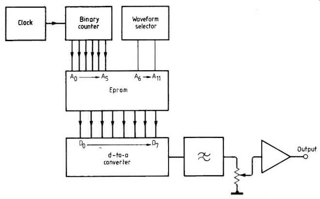 Cost-effective baseband signal generator (Dec. 1986)