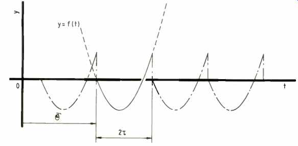 A series of remarks on Fourier (Oct. 1987)
