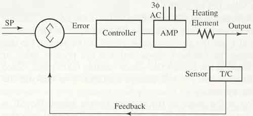 Open and Closed-Loop Feedback Systems: Example from