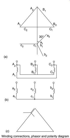 Transformer design applications