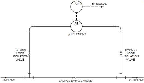 Guide to Measurement and Control--Analyzers: Non