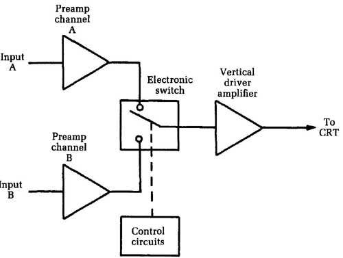 Guide to Electronic Testing--Test equipment