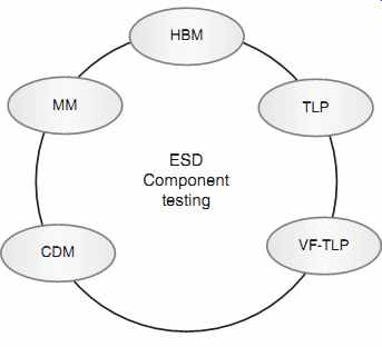 ESD testing: from components to systems--Introduction