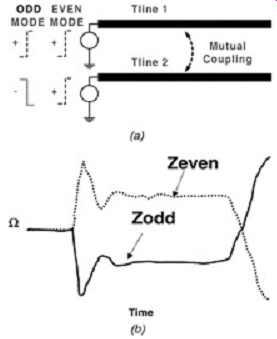 High-Speed Measurement Techniques (part 2)