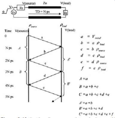 Ideal Transmission Line Fundamentals