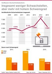 Sicherheitslücken im Dezember Grafik: HPI