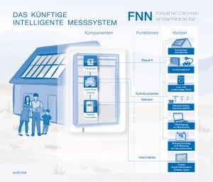 Das Haus der Zukunft: Foto VDE/FNN