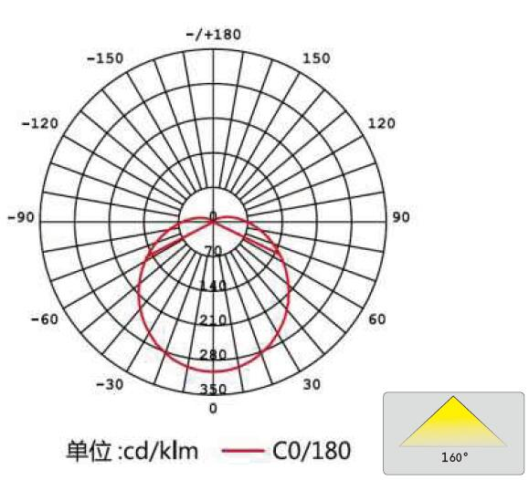 EVG KVG VVG T8 Electronic Ballast LED Tube AC Direct Input