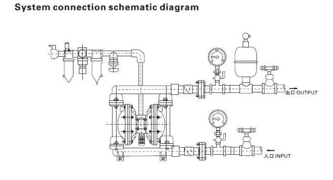 Mechanical Pneumatic Diaphragm Pump , Double Diaphragm Air