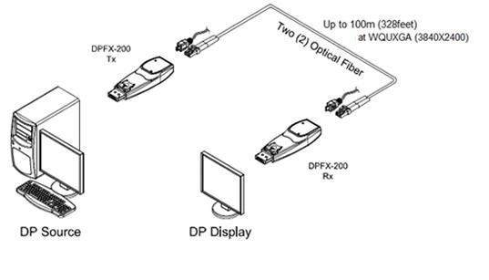 Opticis Detachable DisplayPort Optical Module: DPFX