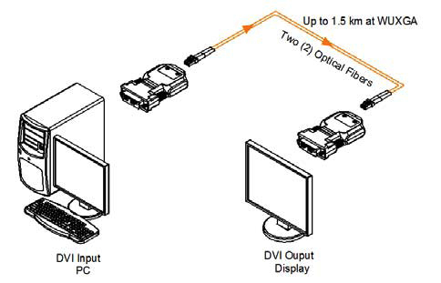 Opticis Two (2) fiber Detachable DVI Module (M1-201DA-TR)