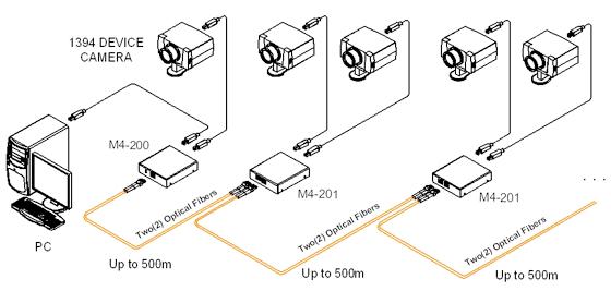 Opticis Fiber-optic IEEE1394b FireWire Repeater (M4-200)