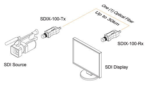 Opticis Miniature Fiber-optic 3G SDI Digital Video