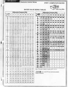 Water valve sizing tables also hvac in the  creal world   industrial controls rh industrialcontrolsonline