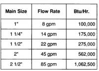 Heating Pipe Sizing - Acpfoto