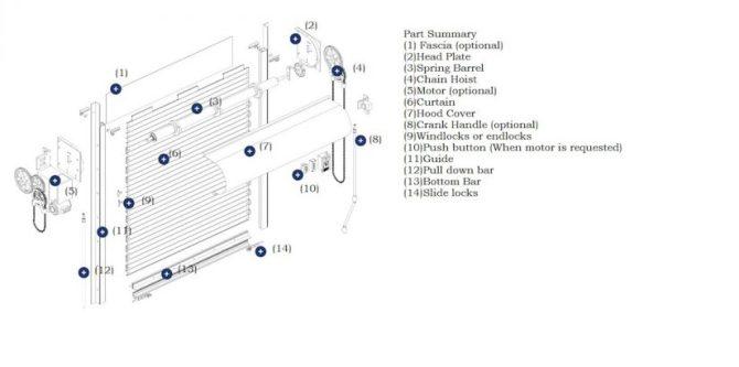how to install roll up door  industrial door solution