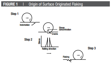 Origin of Surface Originated Flaking