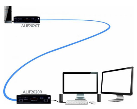 AdderLink INFINITY Network Dual-Monitor DVI Extender