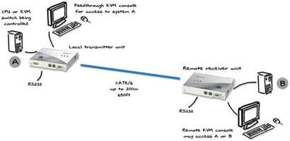 AdderLink Silver KVM Part Number ALSTX/ALSRX-USA