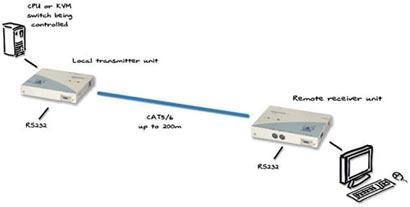AdderLink CAT5 KVM Extender Pair Part Number ALTX/ALRX-USA