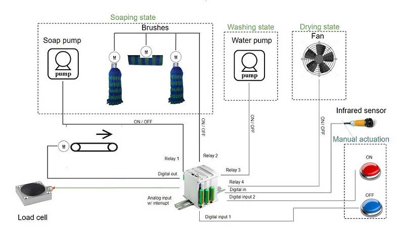 Automatic Car Wash. Control and Monitoring with PLC Arduino
