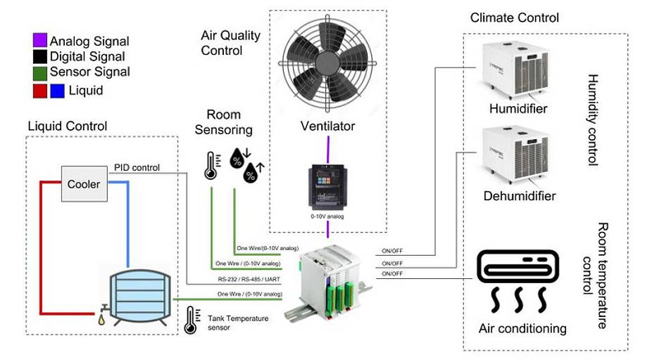 Control and Monitoring HVAC System with Arduino PLC based